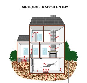 radon in pewaukee home