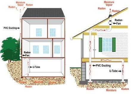 radon mitigation pewaukee